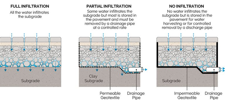 Permeable Paving Principle Types of Infiltration