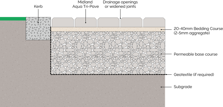 Diagram of Permeable Paving Components